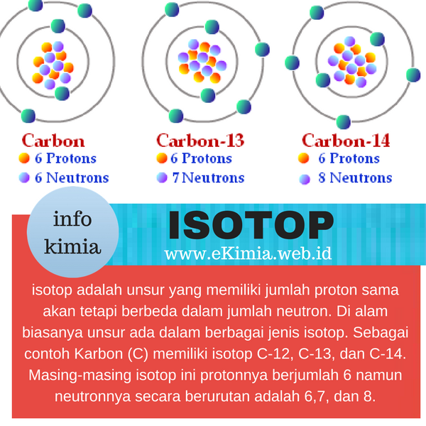 definisi isotop